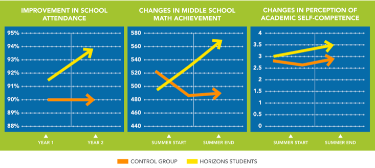 Charts showing Horizons program results